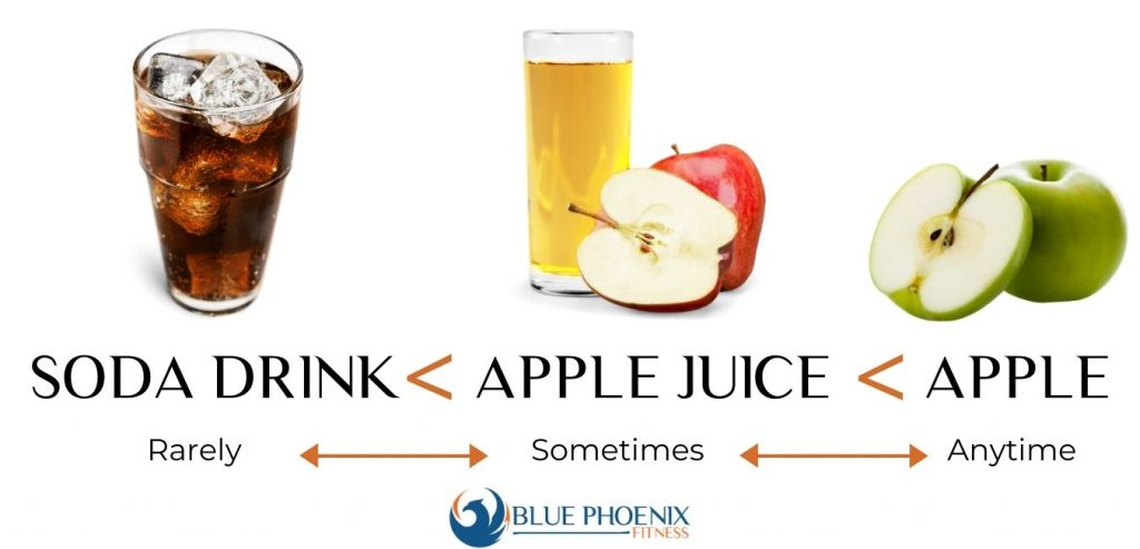 Soda or Juice or Fruit